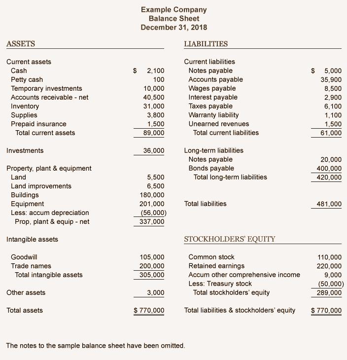 balance sheet (example)