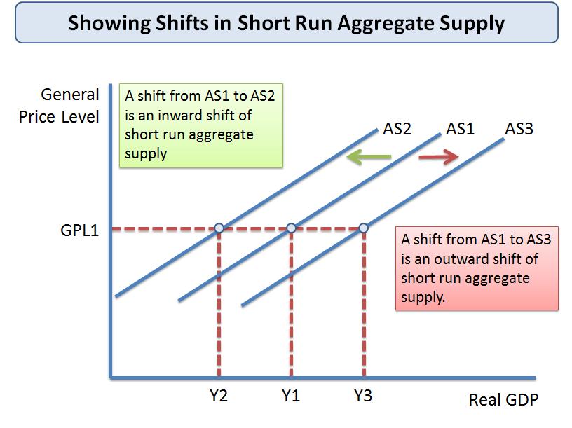 Shifts in Short Run Aggregate Supply