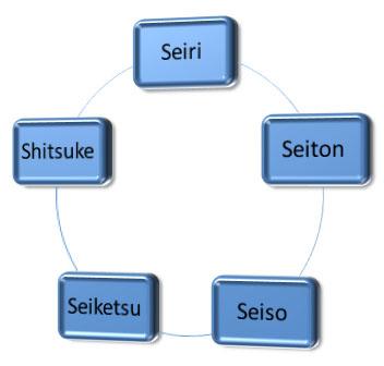 Model of 5S method